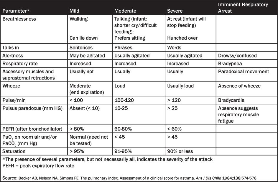 Respiratory system Acidosis