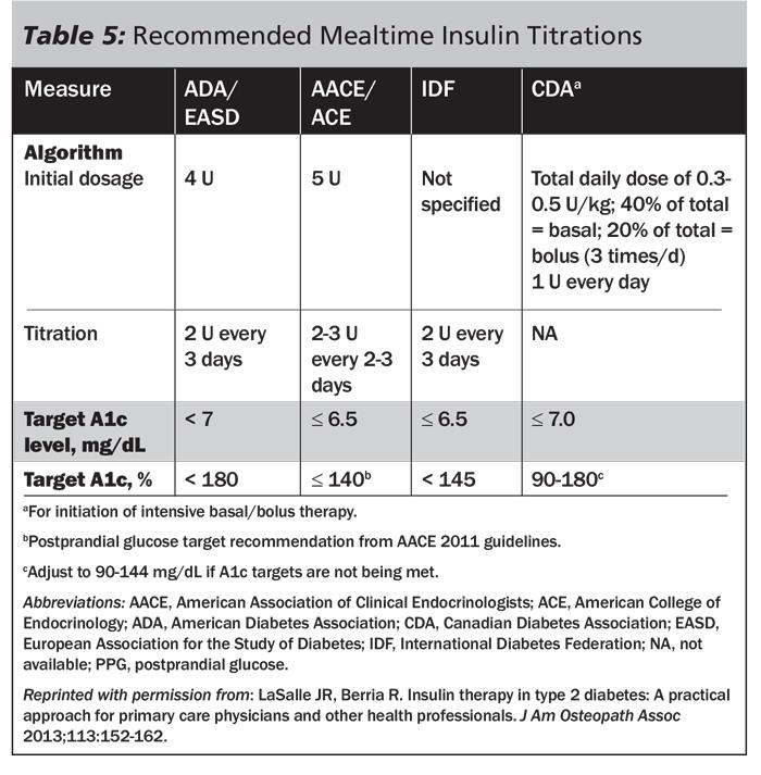 Insulin Sliding Scale Chart Mersnoforum