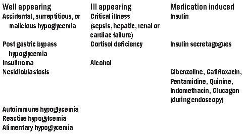 Hypoglycemia   2012-05-01   AHC Media: Continuing Medical