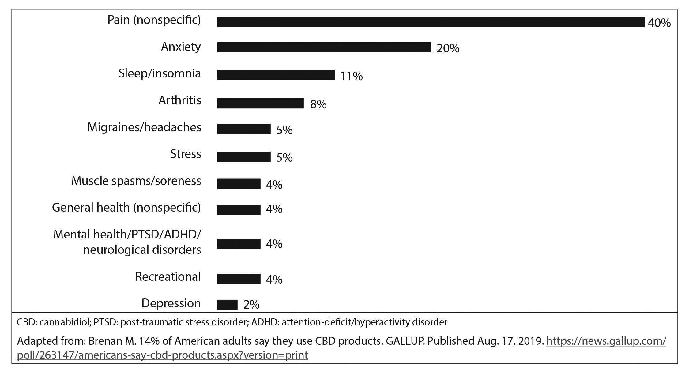 CBD use chart