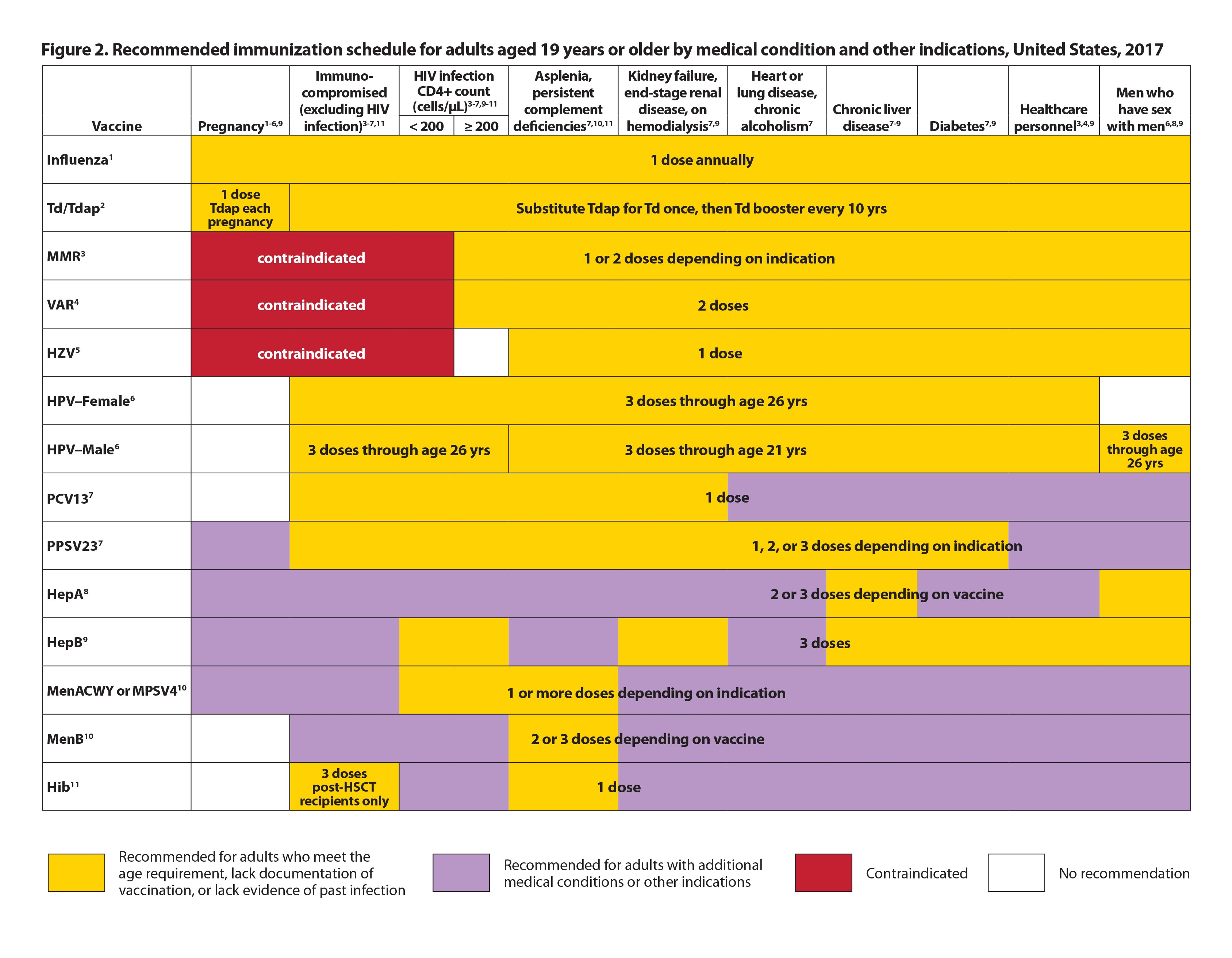Immunization Schedule Table Usa | Awesome Home