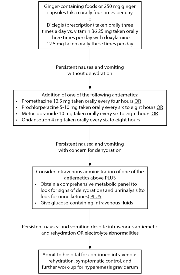 Therapeutic Interventions for Nausea and Vomiting in Pregnancy