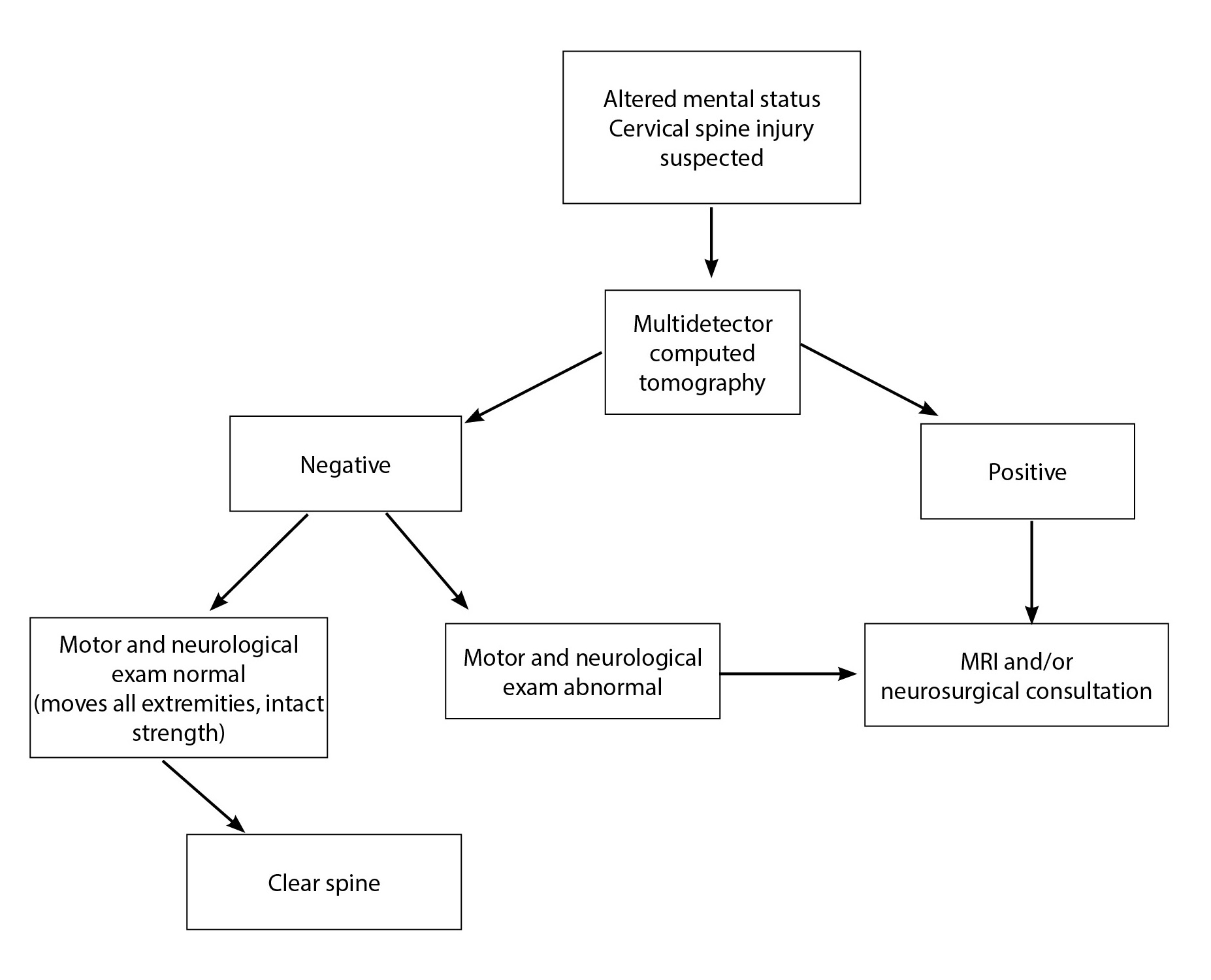 Suggested Approach to Radiological Clearance of the Cervical Spine